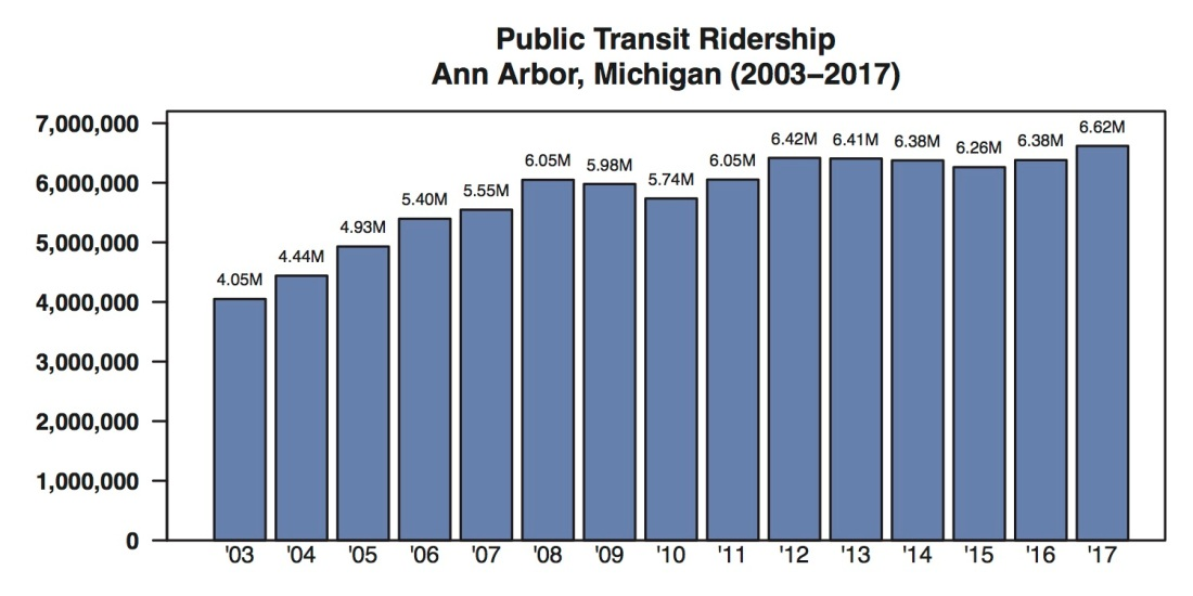 AAATA Ridership Trend by Year