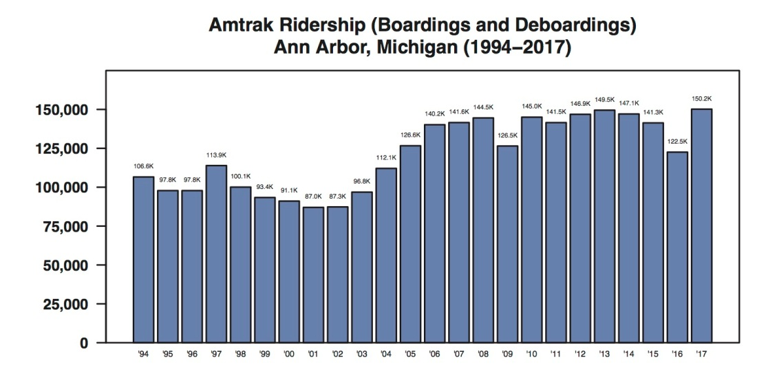 Ann Arbor Amtrak Ridership annual through 2017