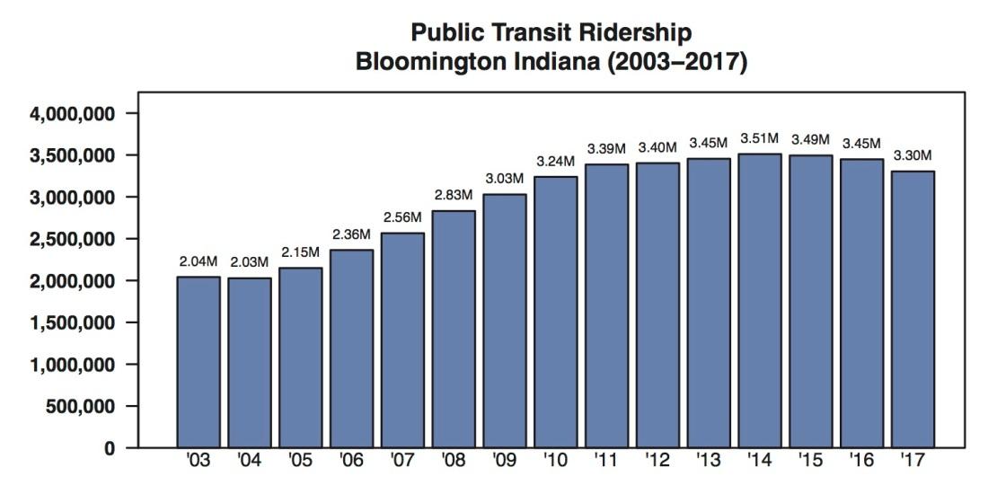 Bloomington Transit Ridership Trend by Year
