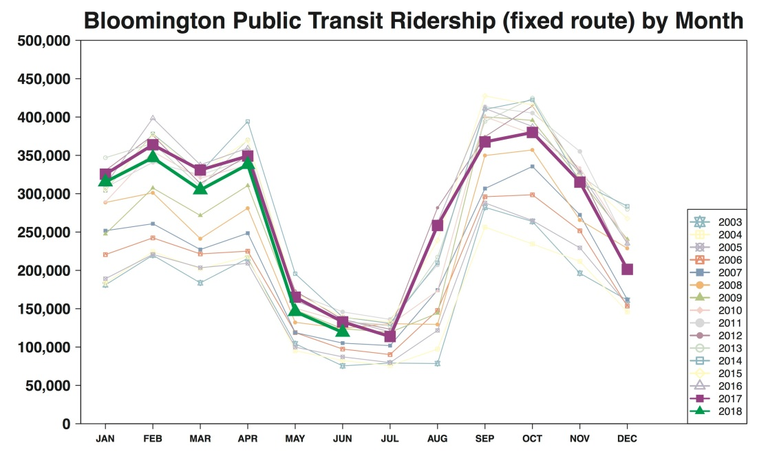 R Output Chart Bloomington Ridership line graph