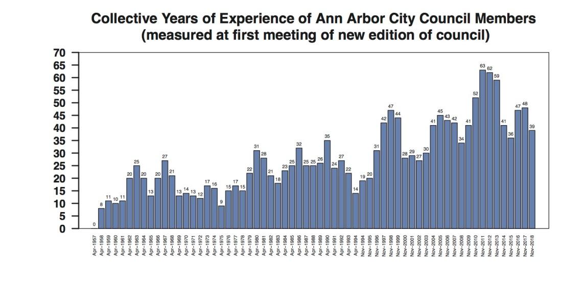 YEARS Ann Arbor City Council Experience Through 2018