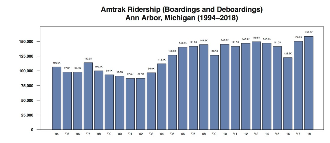 ann arbor amtrak ridership annual through 2018