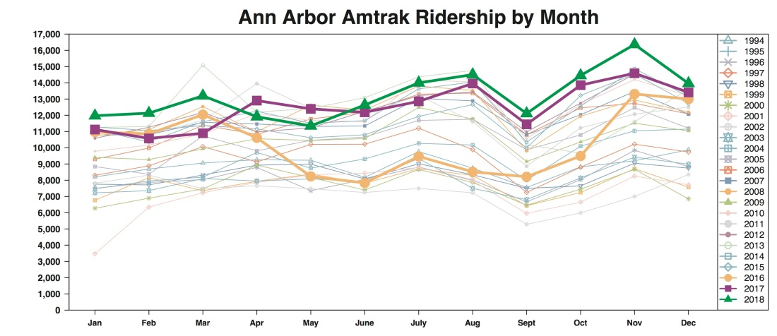 r output chart ann arbor monthly amtrak ridership line graph